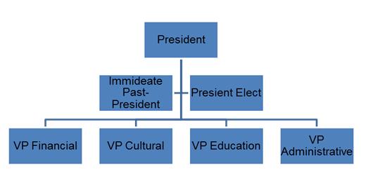 ICEC Org Chart